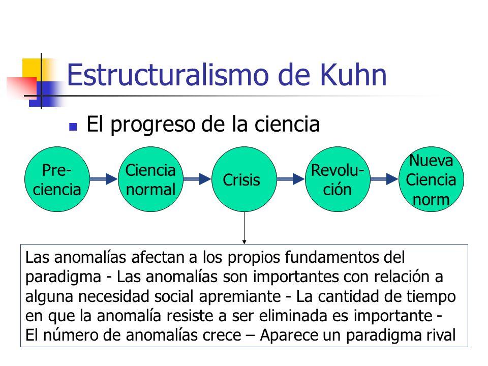 Estructuralismo de Kuhn El progreso de la ciencia Pre- ciencia Ciencia normal Crisis Revolu- ción Nueva Ciencia norm Las anomalías afectan a los propi
