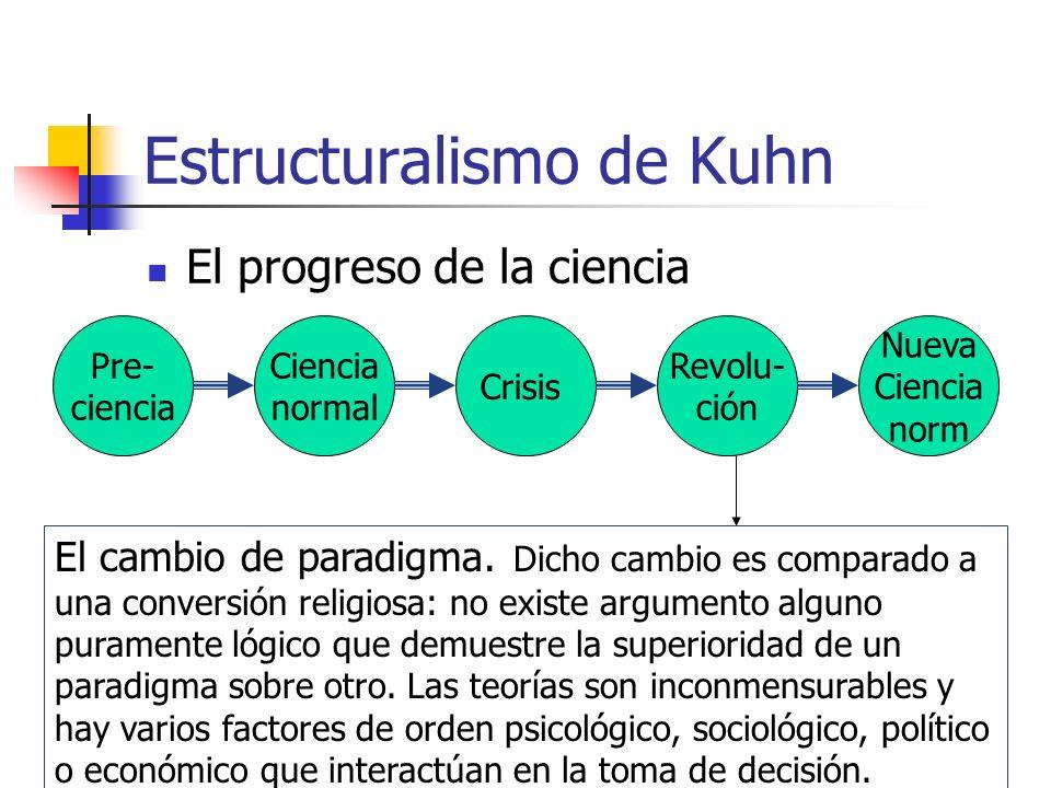 Estructuralismo de Kuhn El progreso de la ciencia Pre- ciencia Ciencia normal Crisis Revolu- ción Nueva Ciencia norm El cambio de paradigma. Dicho cam
