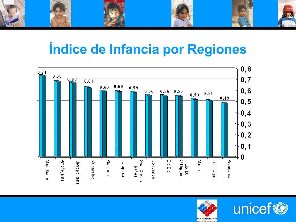 Índice de Infancia por Regiones