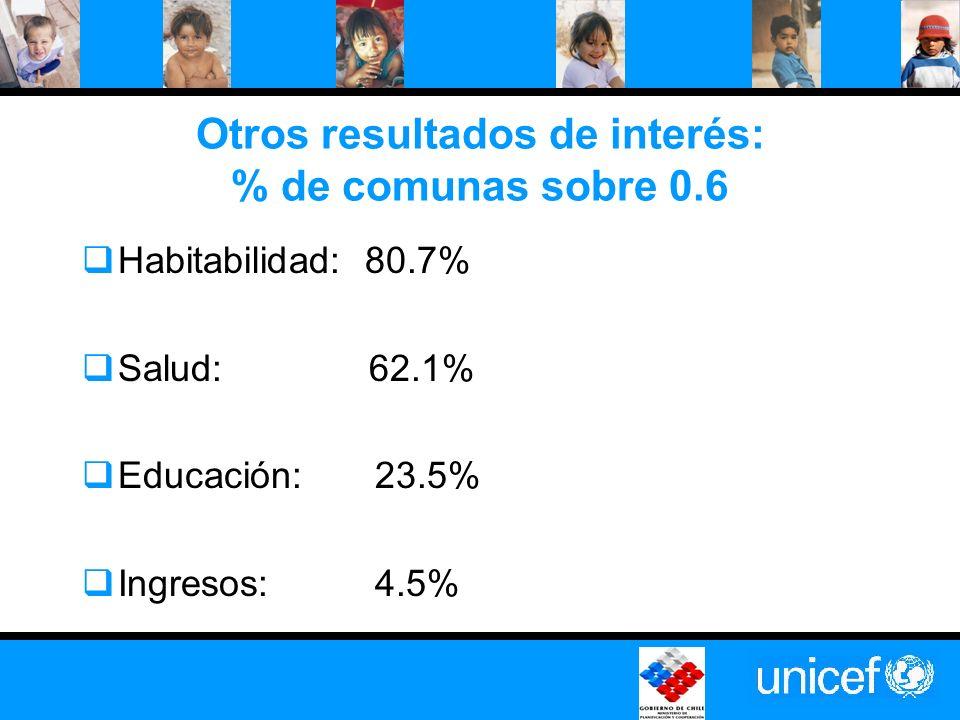 Otros resultados de interés: % de comunas sobre 0.6 Habitabilidad: 80.7% Salud: 62.1% Educación: 23.5% Ingresos: 4.5%