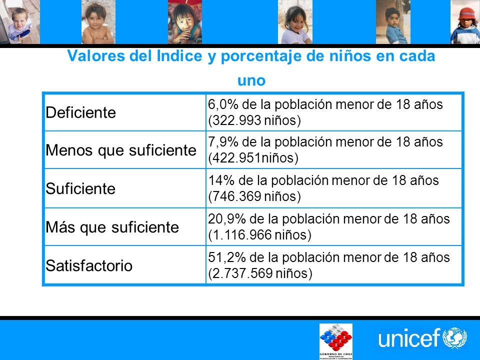 Valores del Indice y porcentaje de niños en cada uno Deficiente 6,0% de la población menor de 18 años (322.993 niños) Menos que suficiente 7,9% de la población menor de 18 años (422.951niños) Suficiente 14% de la población menor de 18 años (746.369 niños) Más que suficiente 20,9% de la población menor de 18 años (1.116.966 niños) Satisfactorio 51,2% de la población menor de 18 años (2.737.569 niños)