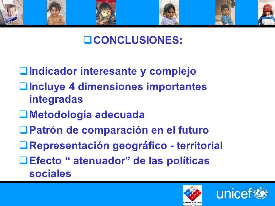 CONCLUSIONES: Indicador interesante y complejo Incluye 4 dimensiones importantes integradas Metodología adecuada Patrón de comparación en el futuro Representación geográfico - territorial Efecto atenuador de las políticas sociales