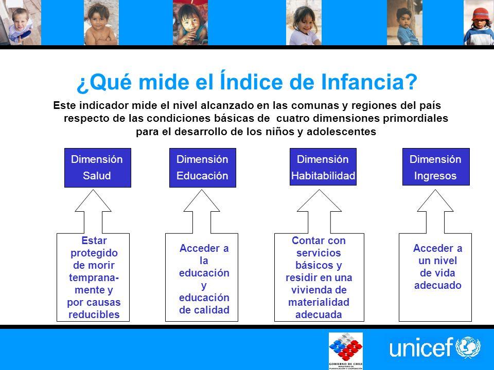 ÍNDICE DE INFANCIA POR DIMENSIONES PROMEDIO NACIONAL :0.62 HABITABILIDAD0,76 SALUD0,69 EDUCACION0,67 INGRESOS0,45