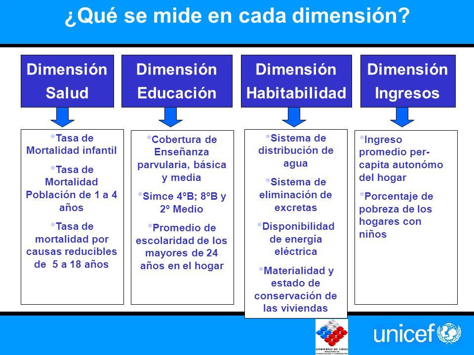 ¿Qué se mide en cada dimensión.
