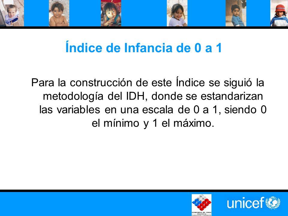 Índice de Infancia de 0 a 1 Para la construcción de este Índice se siguió la metodología del IDH, donde se estandarizan las variables en una escala de 0 a 1, siendo 0 el mínimo y 1 el máximo.