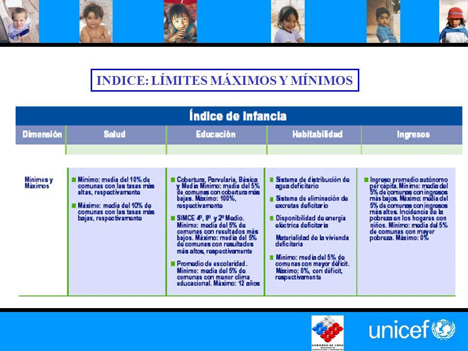 INDICE: LÍMITES MÁXIMOS Y MÍNIMOS