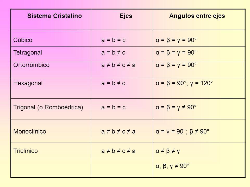 Sistema CristalinoEjesAngulos entre ejes Cúbicoa = b = cα = β = γ = 90° Tetragonala = b cα = β = γ = 90° Ortorrómbicoa b c aα = β = γ = 90° Hexagonala