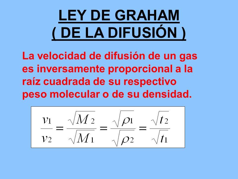 LEY DE GRAHAM ( DE LA DIFUSIÓN ) La velocidad de difusión de un gas es inversamente proporcional a la raíz cuadrada de su respectivo peso molecular o