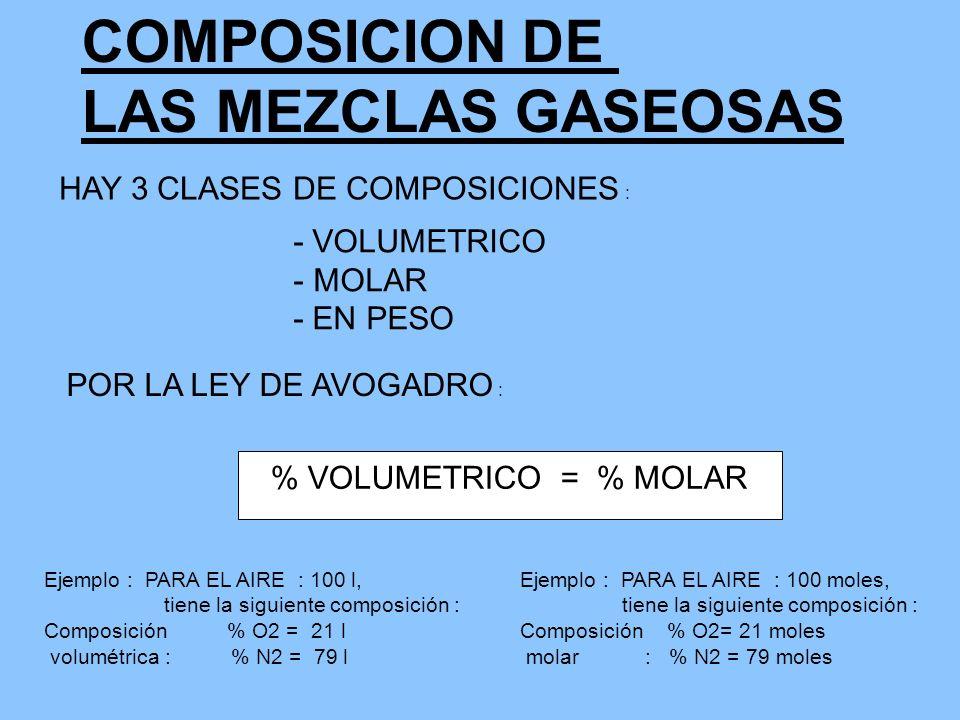 COMPOSICION DE LAS MEZCLAS GASEOSAS HAY 3 CLASES DE COMPOSICIONES : - VOLUMETRICO - MOLAR - EN PESO POR LA LEY DE AVOGADRO : % VOLUMETRICO = % MOLAR E