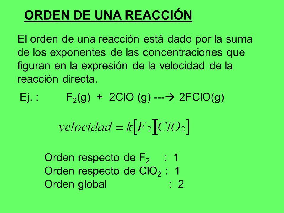 ORDEN DE UNA REACCIÓN El orden de una reacción está dado por la suma de los exponentes de las concentraciones que figuran en la expresión de la veloci