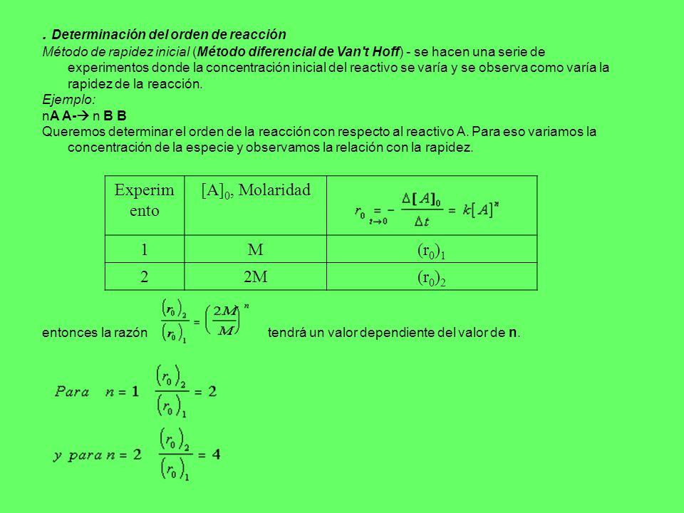 . Determinación del orden de reacción Método de rapidez inicial (Método diferencial de Van't Hoff) - se hacen una serie de experimentos donde la conce