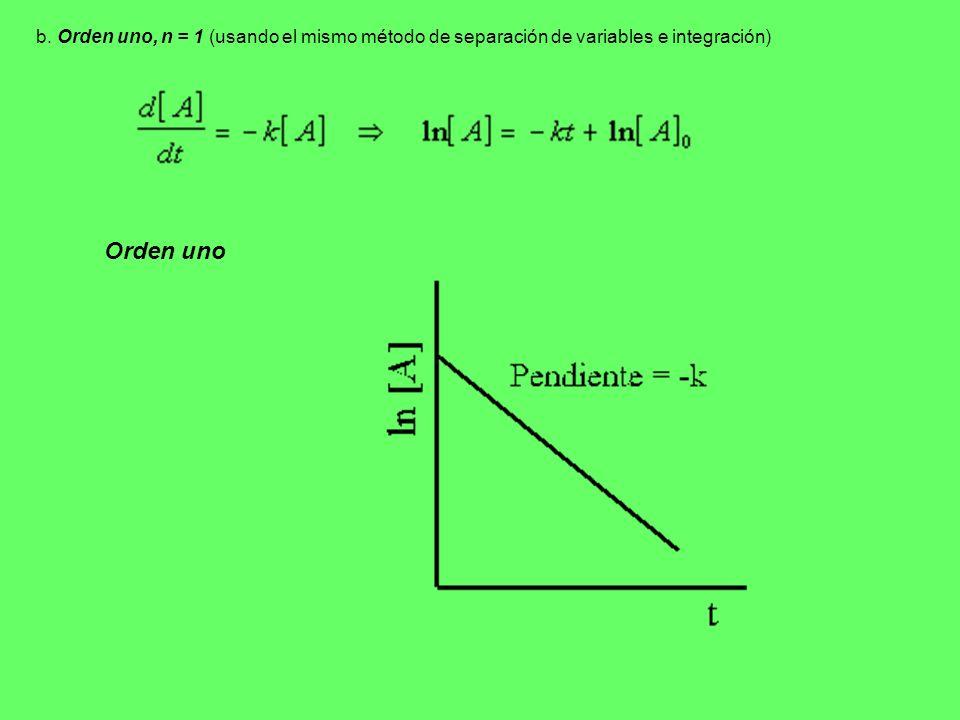 b. Orden uno, n = 1 (usando el mismo método de separación de variables e integración) Orden uno