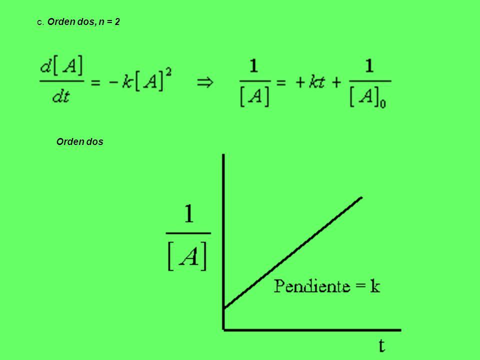 c. Orden dos, n = 2 Orden dos