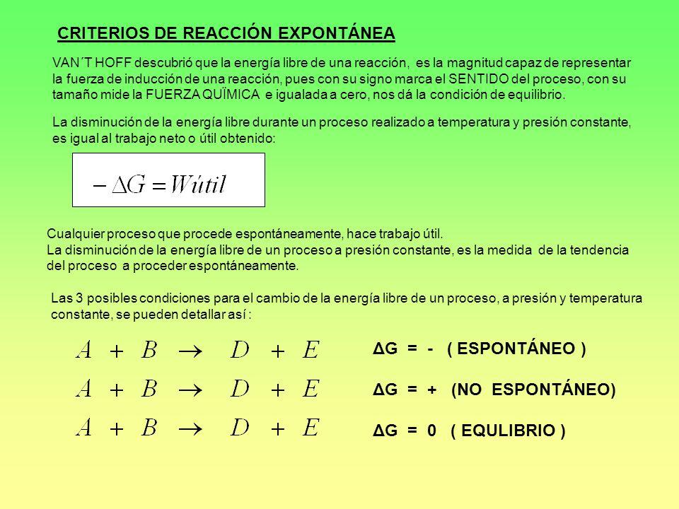 CRITERIOS DE REACCIÓN EXPONTÁNEA VAN´T HOFF descubrió que la energía libre de una reacción, es la magnitud capaz de representar la fuerza de inducción