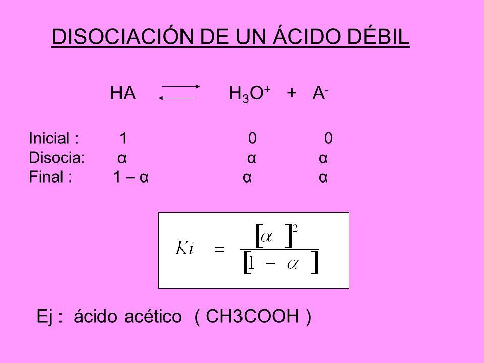 DISOCIACIÓN DE UN ÁCIDO DÉBIL HA H 3 O + + A - Inicial : 1 0 0 Disocia: α α α Final : 1 – α α α Ej : ácido acético ( CH3COOH )