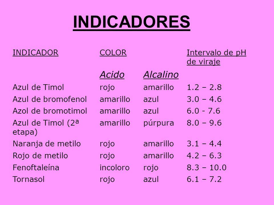 INDICADORES INDICADORCOLORIntervalo de pH de viraje AcidoAlcalino Azul de Timolrojoamarillo1.2 – 2.8 Azul de bromofenolamarilloazul3.0 – 4.6 Azol de b