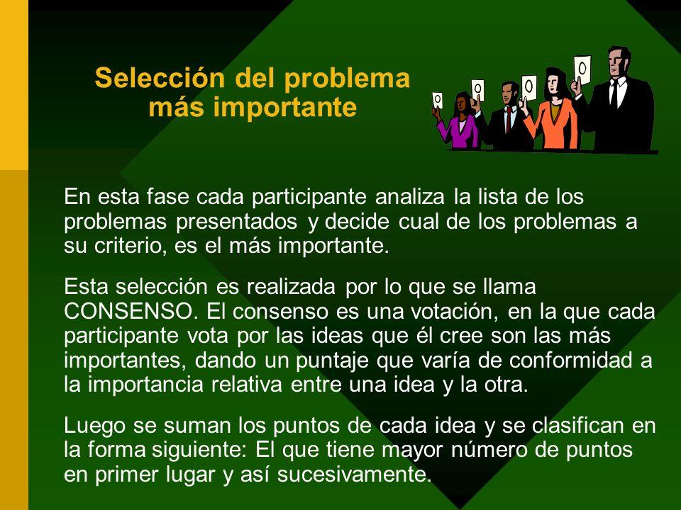 Selección del problema más importante En esta fase cada participante analiza la lista de los problemas presentados y decide cual de los problemas a su