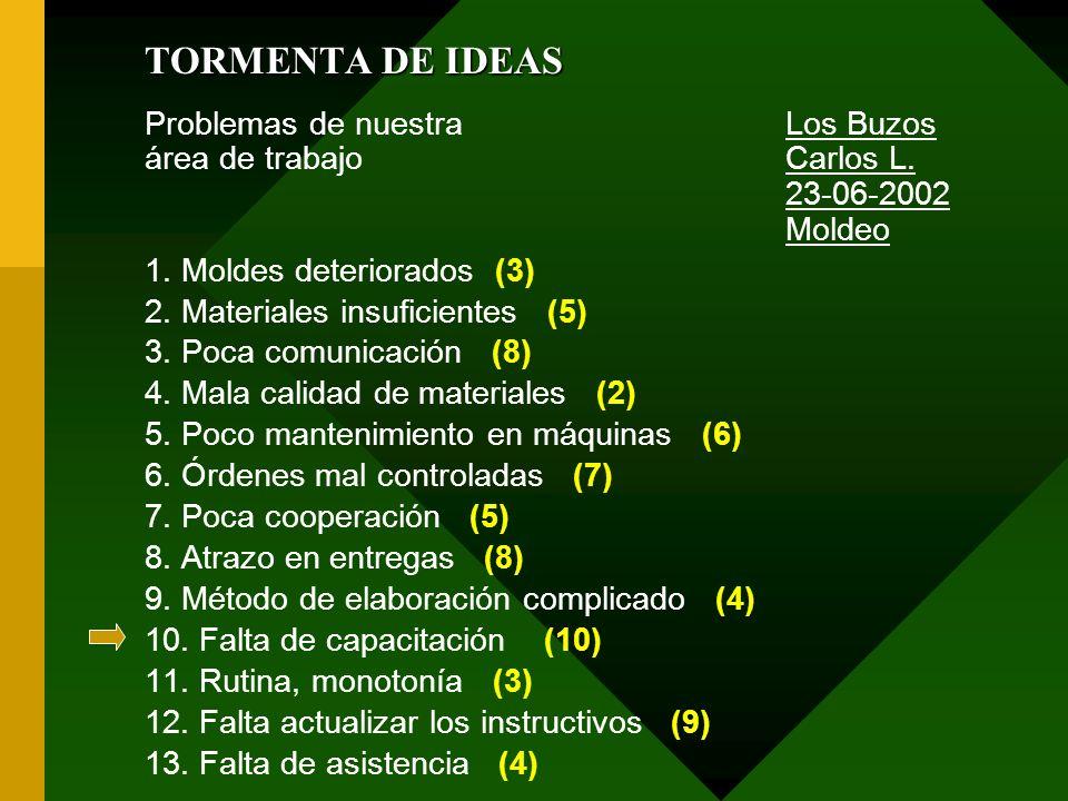 TORMENTA DE IDEAS Problemas de nuestra Los Buzos área de trabajoCarlos L. 23-06-2002 Moldeo 1. Moldes deteriorados (3) 2. Materiales insuficientes (5)