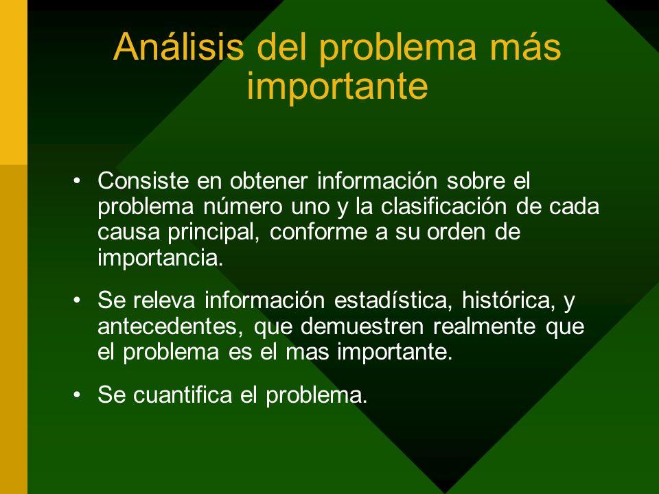 Análisis del problema más importante Consiste en obtener información sobre el problema número uno y la clasificación de cada causa principal, conforme