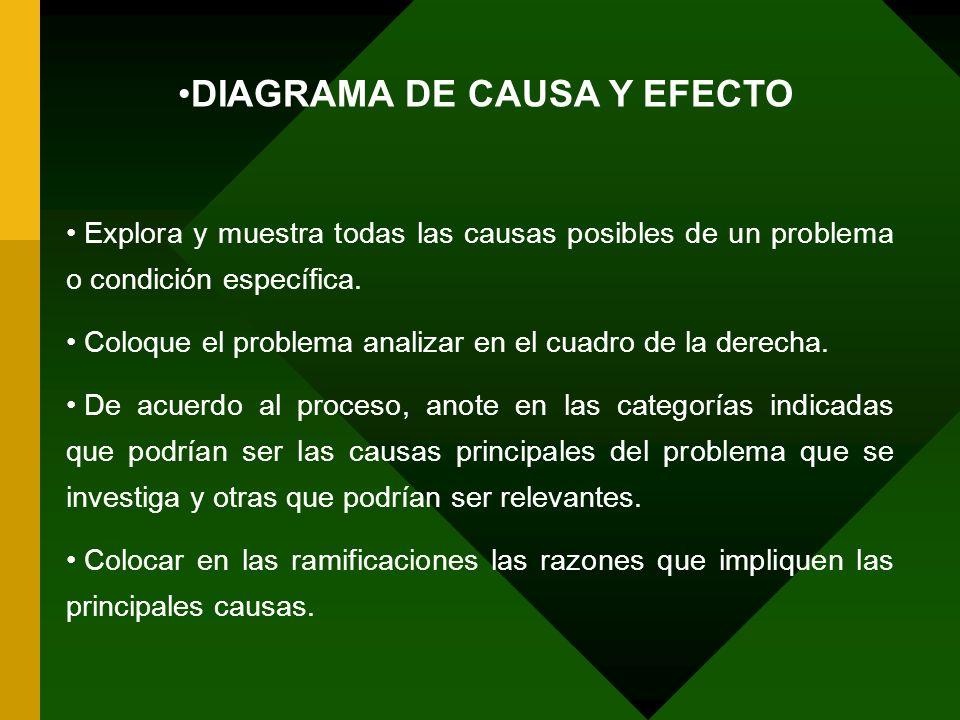 Explora y muestra todas las causas posibles de un problema o condición específica. Coloque el problema analizar en el cuadro de la derecha. De acuerdo