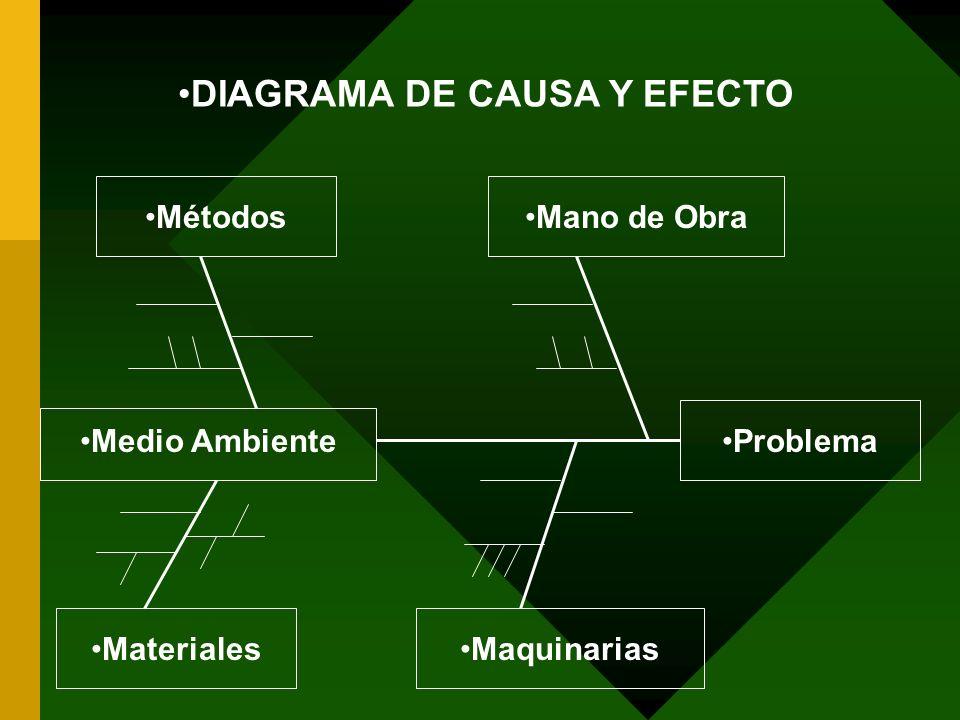 MétodosMano de Obra Medio AmbienteProblema MaterialesMaquinarias DIAGRAMA DE CAUSA Y EFECTO