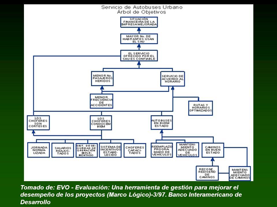 Tomado de: EVO - Evaluación: Una herramienta de gestión para mejorar el desempeño de los proyectos (Marco Lógico)-3/97. Banco Interamericano de Desarr