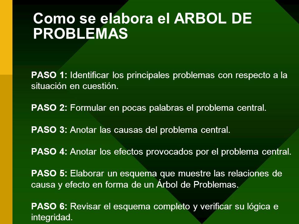 Como se elabora el ARBOL DE PROBLEMAS PASO 1: Identificar los principales problemas con respecto a la situación en cuestión. PASO 2: Formular en pocas