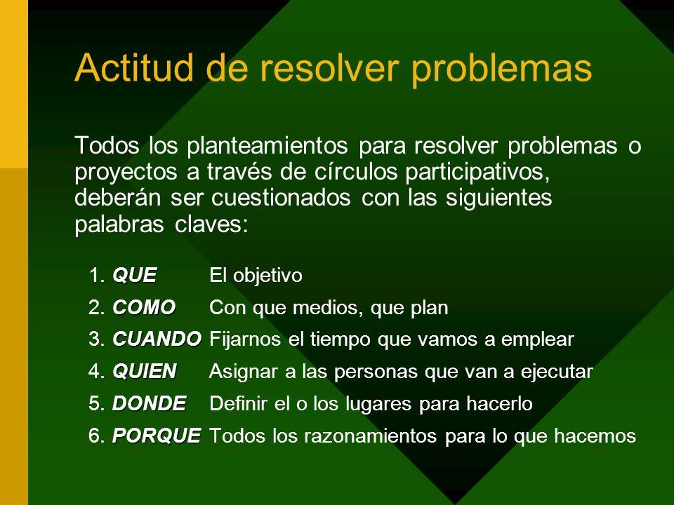 Actitud de resolver problemas Todos los planteamientos para resolver problemas o proyectos a través de círculos participativos, deberán ser cuestionad