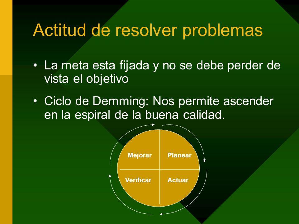 Actitud de resolver problemas La meta esta fijada y no se debe perder de vista el objetivo Ciclo de Demming: Nos permite ascender en la espiral de la