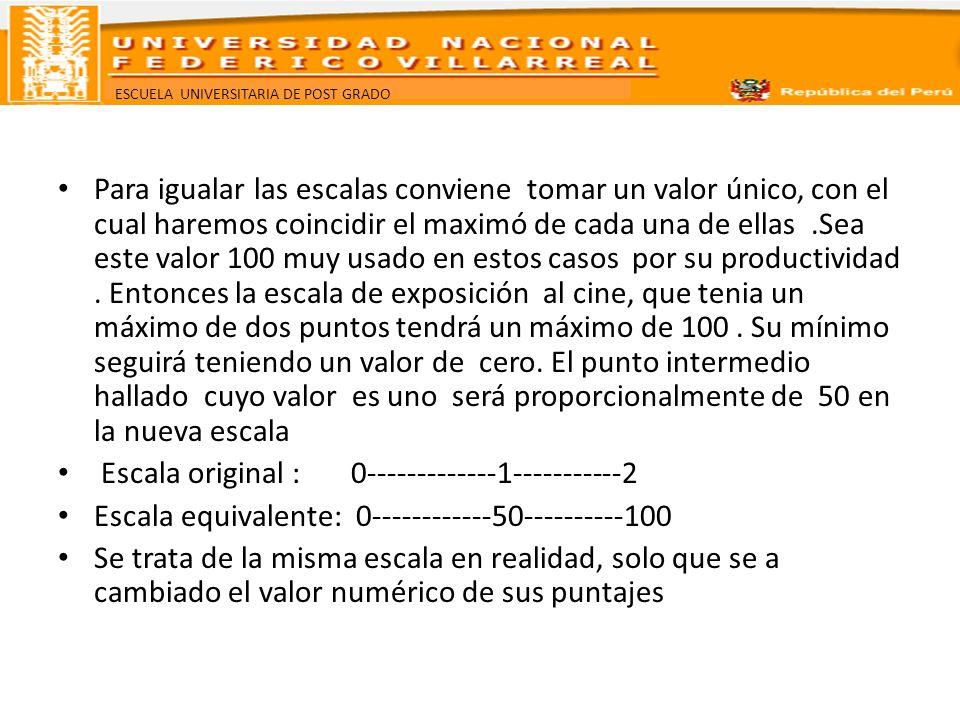 ESCUELA UNIVERSITARIA DE POST GRADO Para igualar las escalas conviene tomar un valor único, con el cual haremos coincidir el maximó de cada una de ell