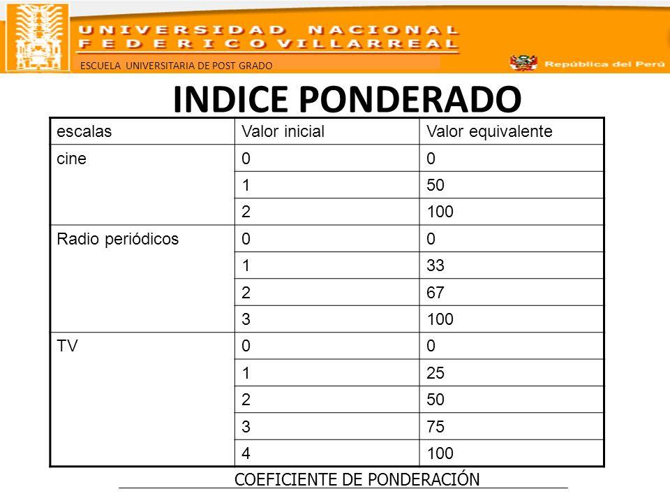 ESCUELA UNIVERSITARIA DE POST GRADO INDICE PONDERADO escalasValor inicialValor equivalente cine00 150 2100 Radio periódicos00 133 267 3100 TV00 125 25
