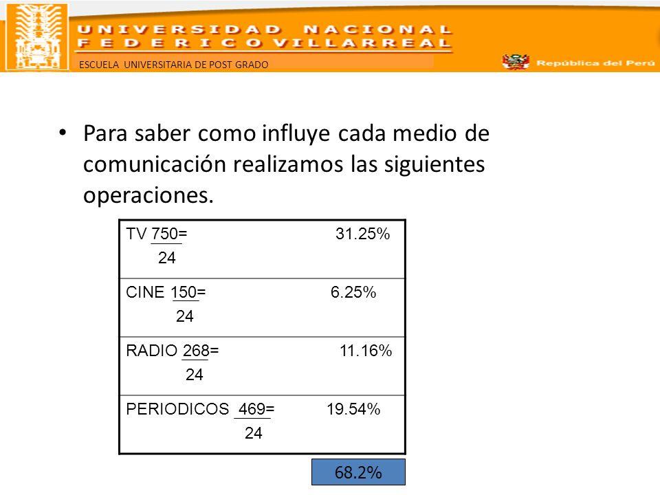 ESCUELA UNIVERSITARIA DE POST GRADO Para saber como influye cada medio de comunicación realizamos las siguientes operaciones. TV 750= 31.25% 24 CINE 1