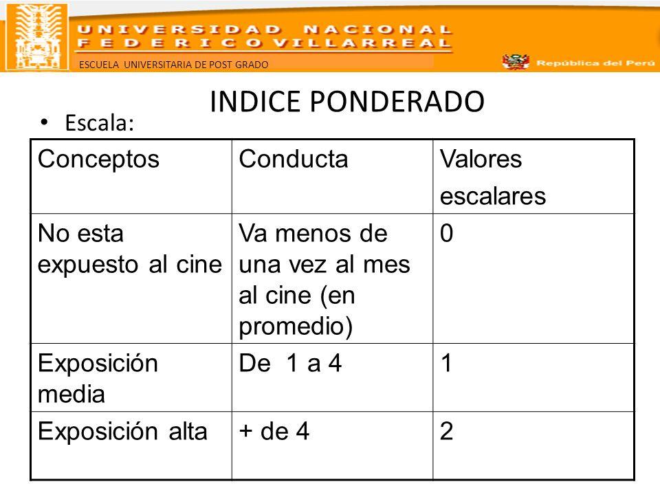 ESCUELA UNIVERSITARIA DE POST GRADO INDICE PONDERADO Escala: ConceptosConductaValores escalares No esta expuesto al cine Va menos de una vez al mes al