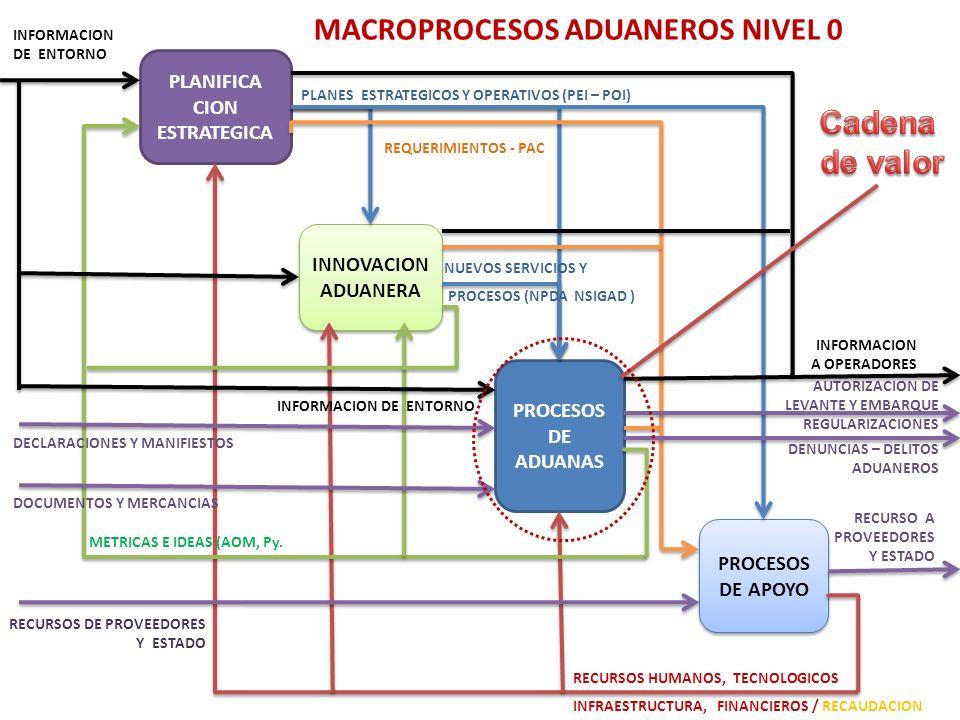 PLANIFICA CION ESTRATEGICA INNOVACION ADUANERA INNOVACION ADUANERA PROCESOS DE ADUANAS PROCESOS DE APOYO RECURSOS HUMANOS, TECNOLOGICOS INFRAESTRUCTURA, FINANCIEROS / RECAUDACION METRICAS E IDEAS (AOM, Py.