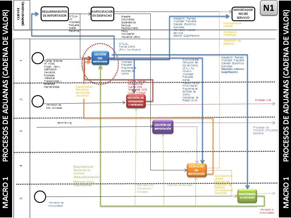 GESTIÓN DEL IMPORTADOR GESTIÓN DE OPERADORES Y ENTIDADES GESTIÓN DE IMPORTACIÓN DESPACHO DE IMPORTACIÓN MANTENIMIEN TO ESTADO Información de OCE y entidades Entidades VUCE Autorización de Levante/ Notificación Incidencias Suspensión del despacho Métricas de resultadoResultados de Operadores y Entidades Métricas de los Importadores Información de otros procesos Información a otros procesos Propuestas de innovación a Proyectos aduaneros Benchmarking N1 MACRO 1 PROCESOS DE ADUANAS (CADENA DE VALOR) CLIENTE (IMPORTADOR) 5 4 3 2 1 MACRO 1 PROCESOS DE ADUANAS (CADENA DE VALOR) REQUERIMIENTOS DE IMPORTADOR PARTICIPACION EN DESPACHO IMPORTADOR RECIBE SERVICIO Nº DUA L/C Importador Frecuente Quejas Reclamos Presenta Documentos Sustentatorios Participa Reconocimiento Físico Movilización mercancía (aforo) Nº DUA, Tipo de Control (R,N,V, No Intrusivo) Aceptación/ Rechazo Importador Frecuente Operador Económico Autorizado Información Nuevos Servicios Atención Queja/Reclamo Autorización de Levante Ejecución de suspensión del Despacho L/C infraccioneY /Sanciones DUA numerada Instrucción del tipo de Control (R,N,V, No intrusivo Importador Frecuente Alertas Requerimientos Inmovilización Programas de Acciones de Control Indicadores de Riesgo (DUA) Importador Frecuente Programas de Acciones de Control Fuentes Externas: Inf.
