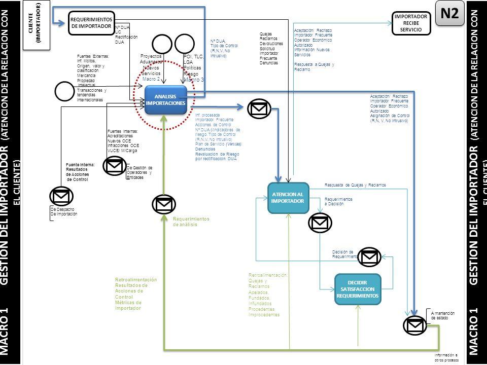 ANALISIS IMPORTACIONES Información a otros procesos N2 MACRO 1 GESTION DEL IMPORTADOR (ATENCION DE LA RELACION CON EL CLIENTE) CLIENTE (IMPORTADOR) REQUERIMIENTOS DE IMPORTADOR IMPORTADOR RECIBE SERVICIO Nº DUA L/C Rectificación DUA Nº DUA, Tipo de Control (R,N,V, No Intrusivo) Aceptación/ Rechazo Importador Frecuente Operador Económico Autorizado Información Nuevos Servicios Respuesta a Quejas y Reclamo Fuentes Externas: Inf.