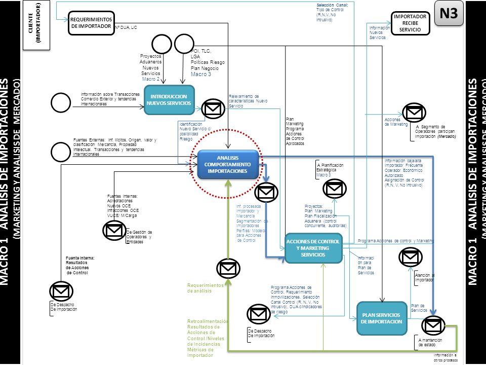 INTRODUCCION NUEVOS SERVICIOS Información a otros procesos N3 CLIENTE (IMPORTADOR) REQUERIMIENTOS DE IMPORTADOR IMPORTADOR RECIBE SERVICIO Nº DUA, L/C Selección Canal: Tipo de Control (R,N,V, No Intrusivo) Fuentes Externas: Inf.