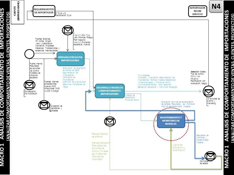 N4 MACRO 1 ANALISIS DE COMPORTAMIENTO DE IMPORTACIONES (ANALIZAR COMPORTAMIENTO DE VENTAS, CLIENTES, PROSPECTOS) MACRO 1 ANALISIS DE COMPORTAMIENTO DE IMPORTACIONES (ANALIZAR COMPORTAMIENTO DE VENTAS, CLIENTES, PROSPECTOS) CLIENTE (IMPORTADOR) REQUERIMIENTOS DE IMPORTADOR IMPORTADOR RECIBE SERVICIO Fuentes Externas: Inf.