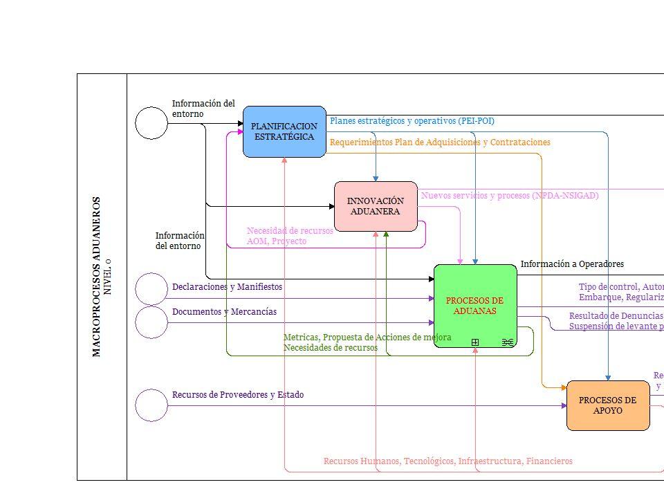MANTENIMIENTO Y MONITOREO DE MODELOS (BPM) USUARIO SISTEMA DE RIESGO ¿Está normal Asignación Canales? ELABORA INFORME (CRITERIOS, EFICIENCIA DETECCION