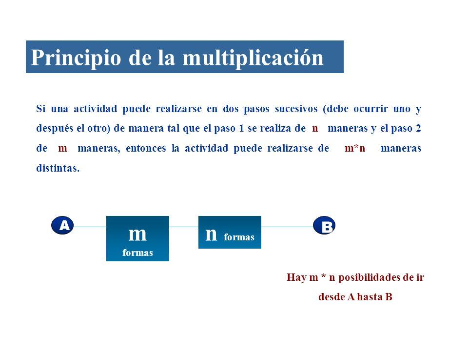 Principio de la multiplicación Si una actividad puede realizarse en dos pasos sucesivos (debe ocurrir uno y después el otro) de manera tal que el paso 1 se realiza de n maneras y el paso 2 de m maneras, entonces la actividad puede realizarse de m*n maneras distintas.