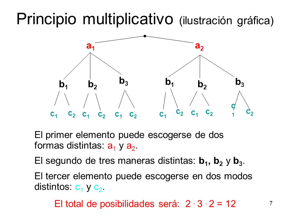 7 Principio multiplicativo (ilustración gráfica) El primer elemento puede escogerse de dos formas distintas: a 1 y a 2.