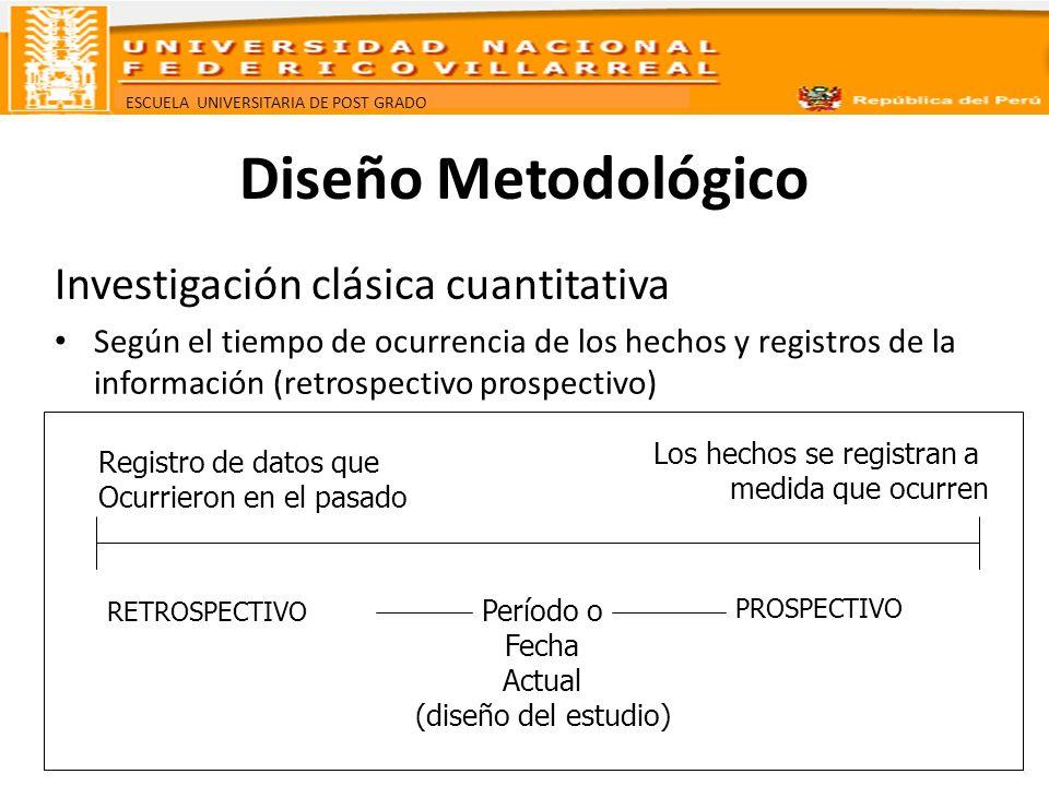 ESCUELA UNIVERSITARIA DE POST GRADO Diseño Metodológico Investigación clásica cuantitativa Según el tiempo de ocurrencia de los hechos y registros de