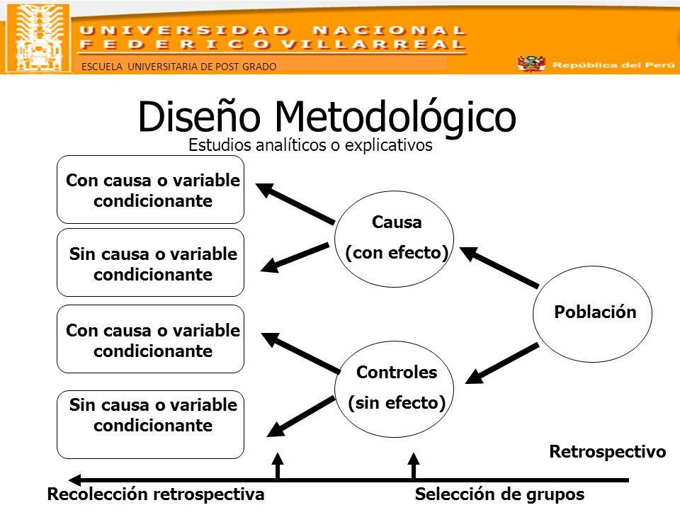 ESCUELA UNIVERSITARIA DE POST GRADO Diseño Metodológico Estudios analíticos o explicativos Con causa o variable condicionante Sin causa o variable con