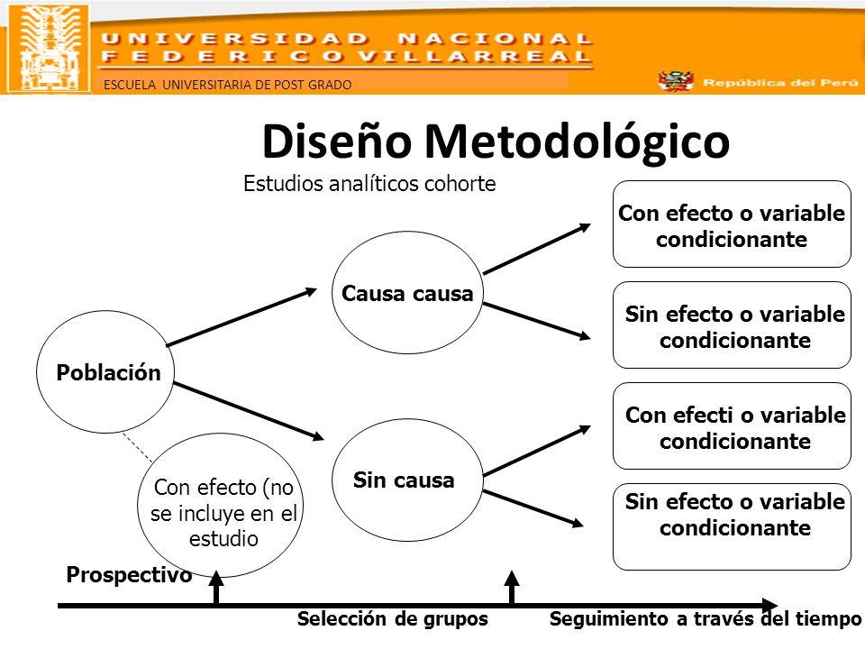 ESCUELA UNIVERSITARIA DE POST GRADO Estudios analíticos cohorte Con efecto o variable condicionante Sin efecto o variable condicionante Con efecti o v