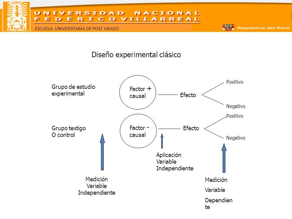 ESCUELA UNIVERSITARIA DE POST GRADO Diseño experimental clásico Factor + causal Factor - causal Grupo de estudio experimental Grupo textigo O control