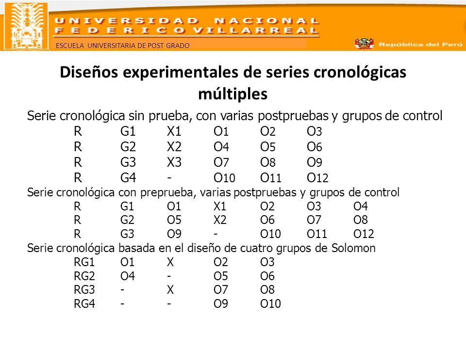 ESCUELA UNIVERSITARIA DE POST GRADO Diseños experimentales de series cronológicas múltiples Serie cronológica sin prueba, con varias postpruebas y gru