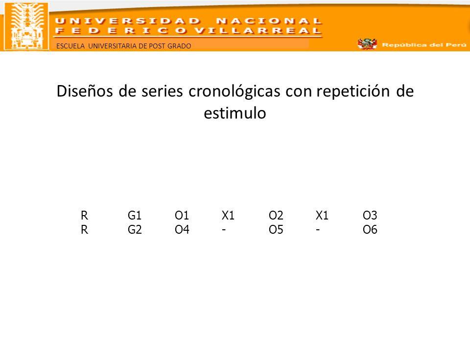 ESCUELA UNIVERSITARIA DE POST GRADO Diseños de series cronológicas con repetición de estimulo RG1O1X1O2X1O3 RG2O4-O5-O6