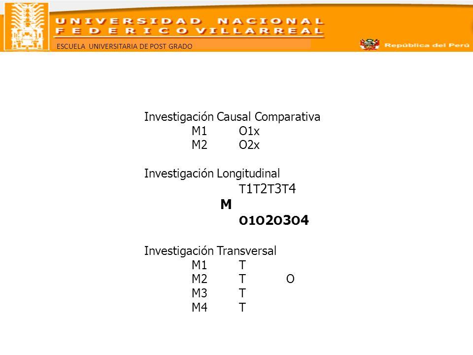 ESCUELA UNIVERSITARIA DE POST GRADO Investigación Causal Comparativa M1O1x M2O2x Investigación Longitudinal T 1 T 2 T 3 T 4 M O1O 2 O 3 O 4 Investigac