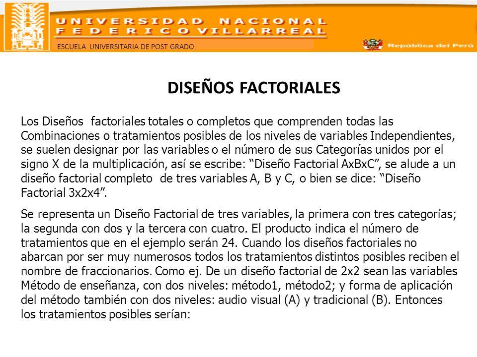 ESCUELA UNIVERSITARIA DE POST GRADO DISEÑOS FACTORIALES Los Diseños factoriales totales o completos que comprenden todas las Combinaciones o tratamien