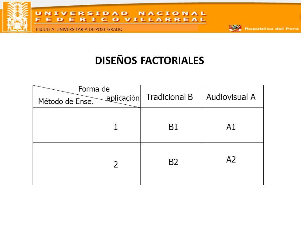 ESCUELA UNIVERSITARIA DE POST GRADO DISEÑOS FACTORIALES Tradicional BAudiovisual A 1 2 B1 B2 A1 A2 Método de Ense. Forma de aplicación